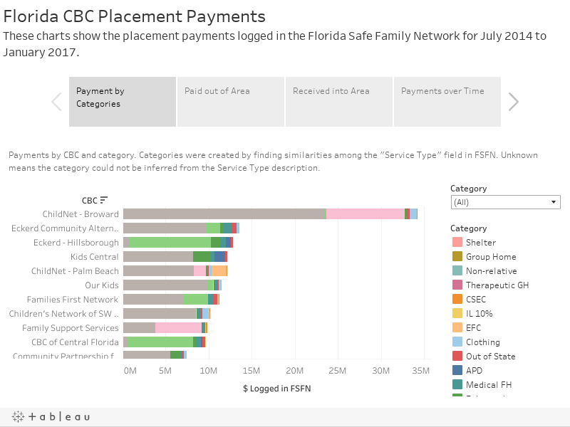 Florida CBC Placement PaymentsThese charts show the placement payments logged in the Florida Safe Family Network for July 2014 to January 2017.