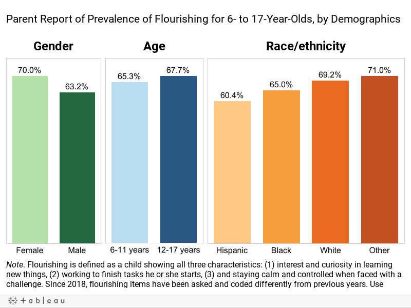 Parent Report of Prevalence of Flourishing for 6- to 17-Year-Olds, by Demographics