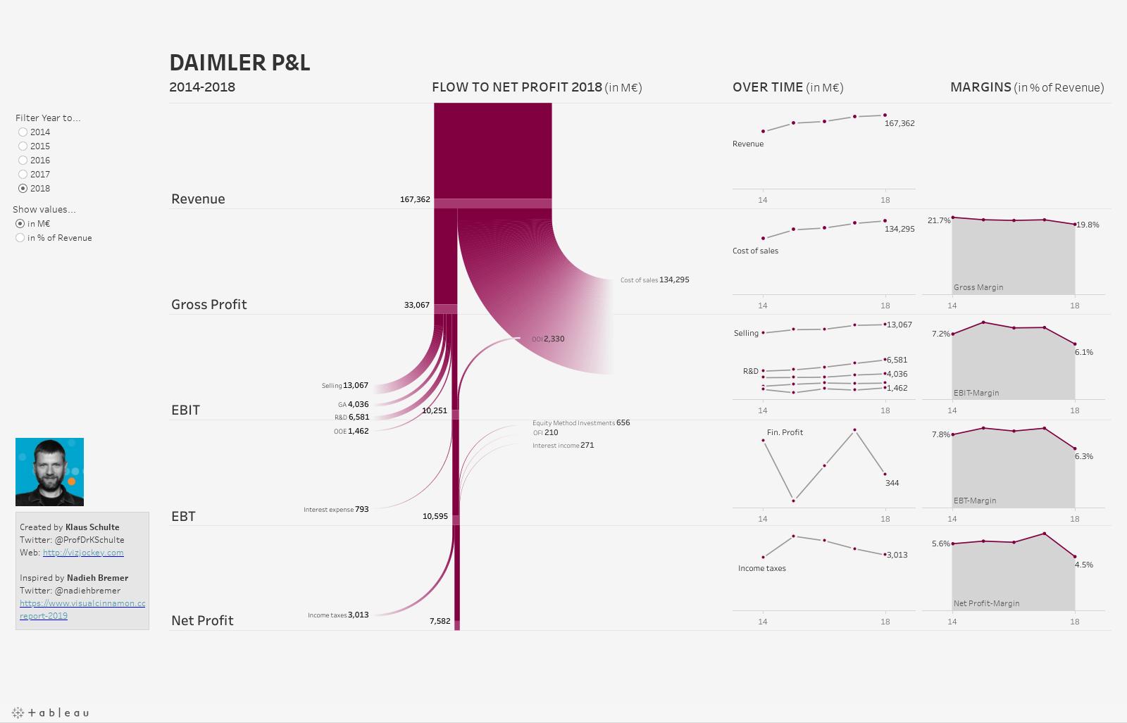 Flow to Net Profit: Daimler P&L 2014-2018