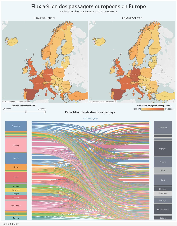 Flux aérien des passagés européens en Europesur les 2 dernières années (2019-2021)