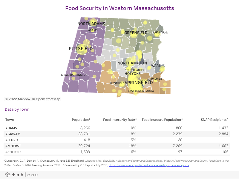 Food Security in Western Massachusetts