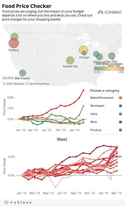 Food Price Checker