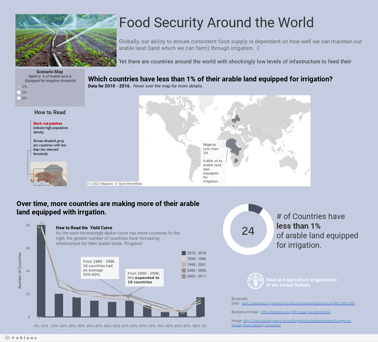 Food Security Around the WorldGlobally, our ability to ensure consistent food supply is dependent on how well we can maintain our arable land (land which we can farm) through irrigation.  
