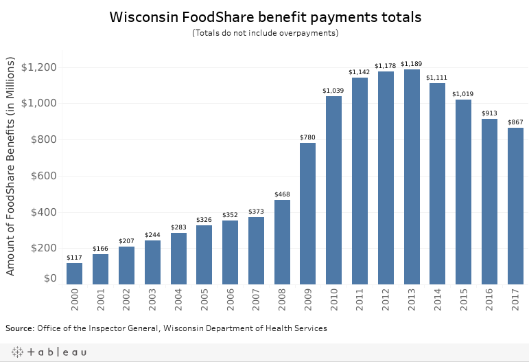 Wisconsin to force parents to work for FoodShare, despite