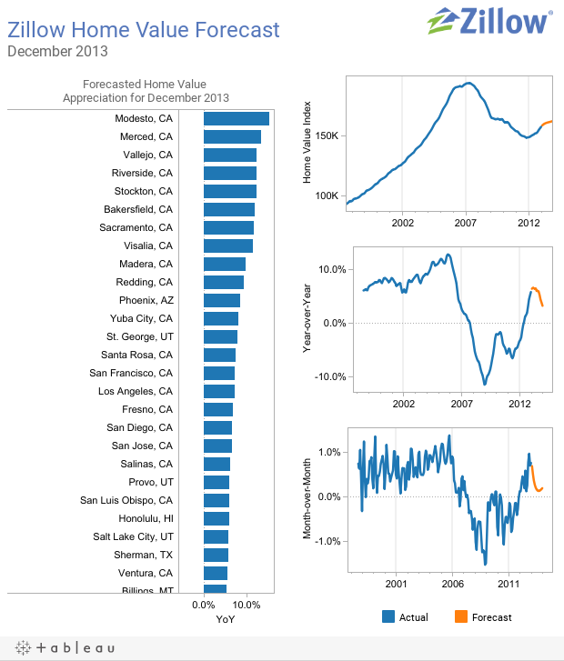 Zillow Home Value Forecast For June 2013