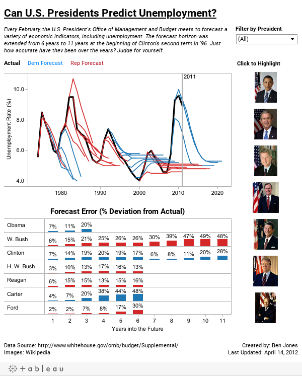 Can U.S. Presidents Predict Unemployment?