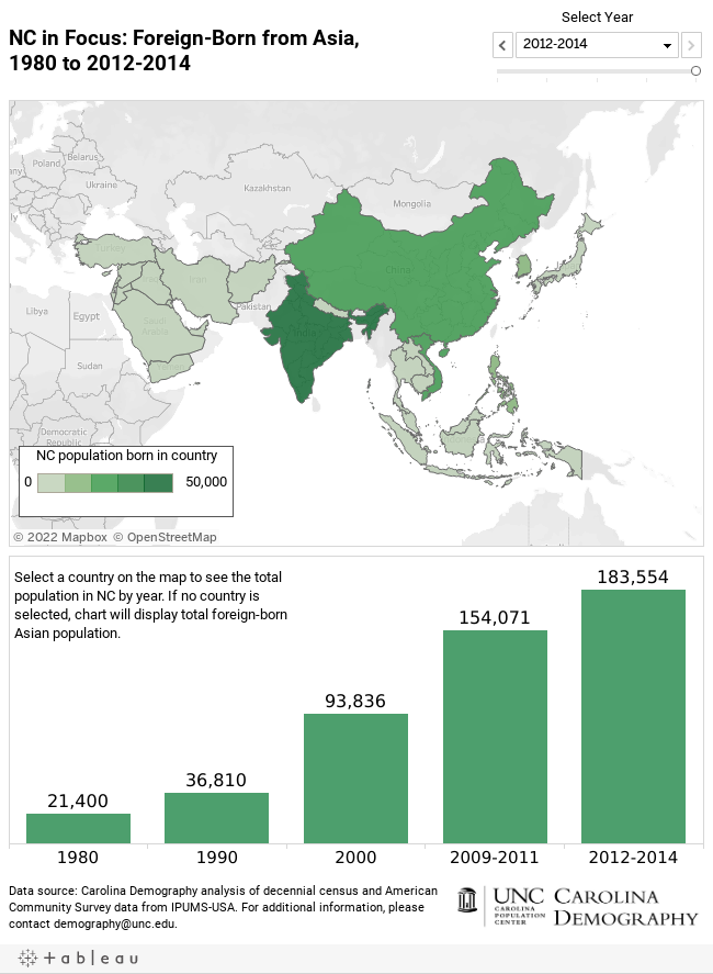 NC in Focus: Foreign-Born from Asia,1980 to 2012-2014
