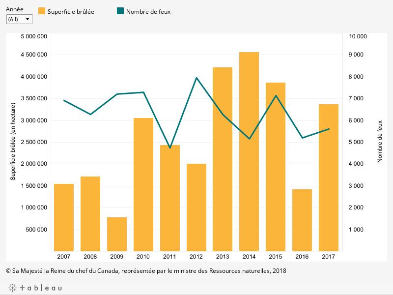 Le graphique montre la superficie brûlée en hectare et le nombre de feux par année entre 2007 et 2017, décrit ci-dessous.