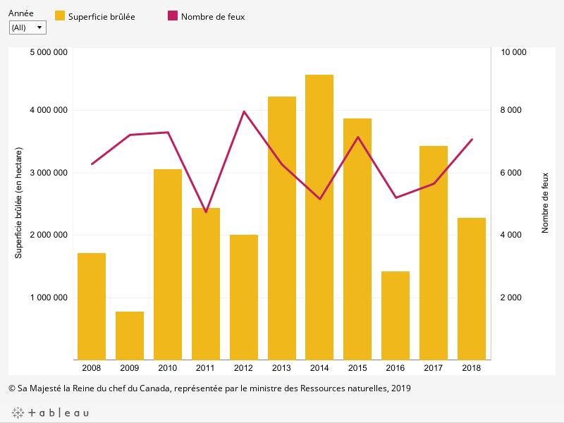 Le graphique montre la superficie brûlée en hectare et le nombre de feux par année entre 2008 et 2018, décrit ci-dessous.