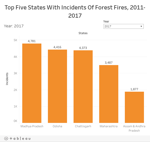 Top Five States With Incidents Of Forest Fires, 2011-2017
