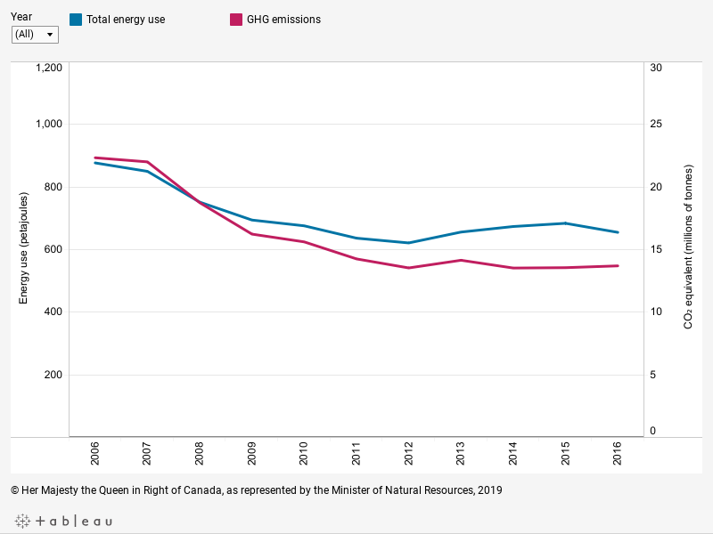 Graph displaying (1) the total energy use of the forest industry in petajoules for each year between 2006 and 2016 and (2) the forest industry's greenhouse gas emissions from fossil fuels in millions of tonnes of carbon dioxide equivalent for each year between 2006 and 2016, described below.