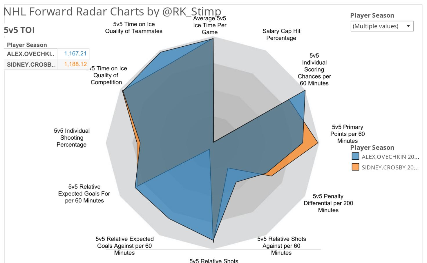 Forward Radars Multiple Seasons - Ryan Stimson | Tableau Public