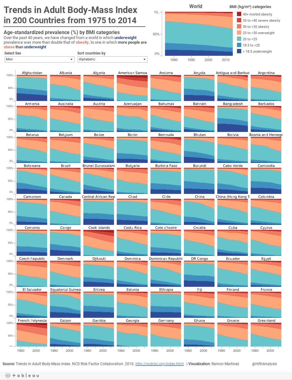 Four decades of prevalence in adult bmi tableau public trends in four decades of bmi categories geenschuldenfo Choice Image