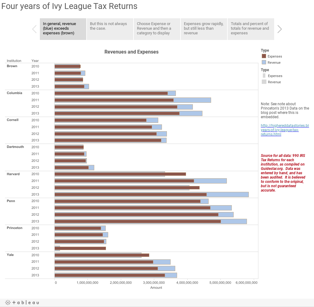 Four years of Ivy League Tax Returns