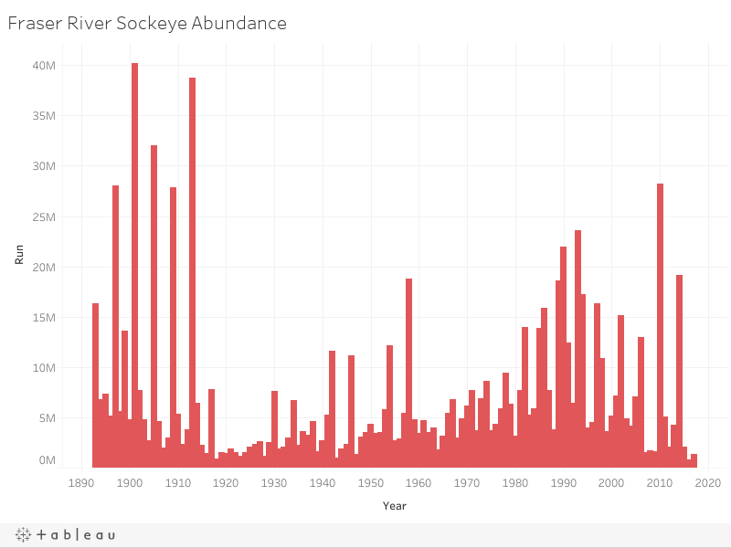 Fraser River Sockeye Abundance