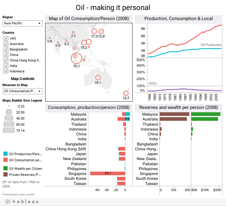 Oil - making it personal