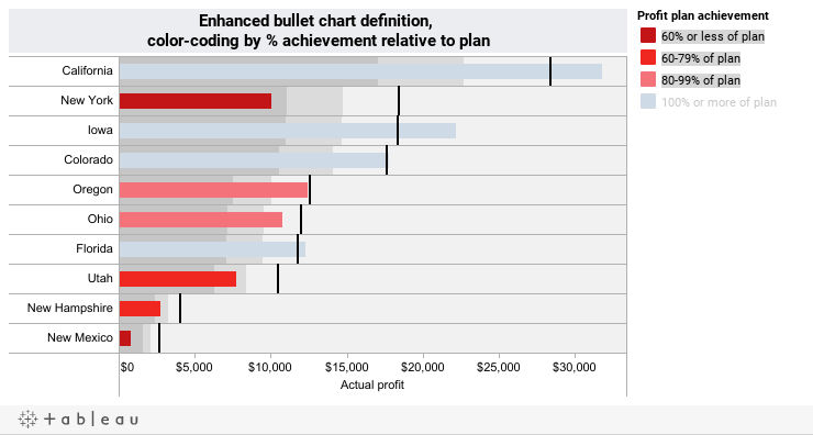 Bullet charts and simple enhancements to maximize value