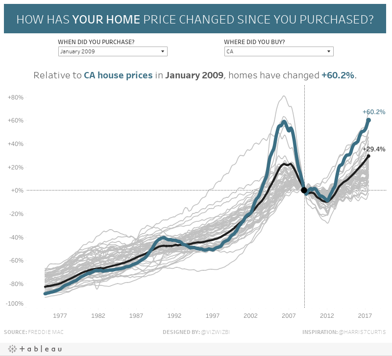 HOW HAS YOUR HOME PRICE CHANGED SINCE YOU PURCHASED?