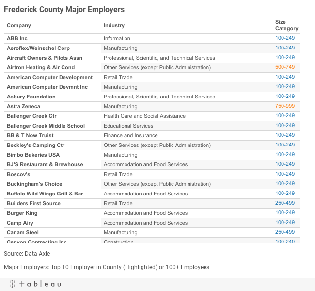 Frederick Major Employers