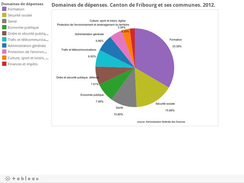 Domaines de dépenses. Canton de Fribourg et ses communes. 2012.