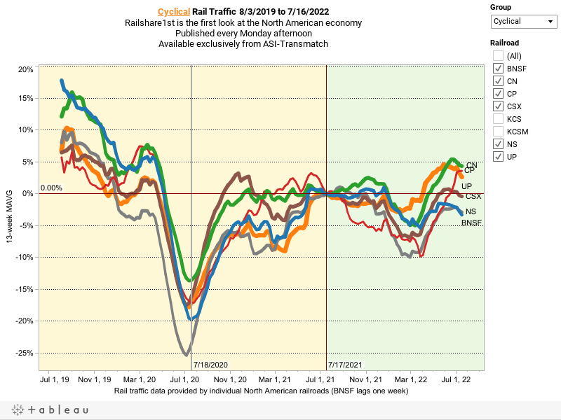 Rail Traffic for 9/10/2016 to 9/1/2018Railshare1st is the first look at the North American economyPublished on every Monday afternoonAvailable exclusively from ASI-Transmatch