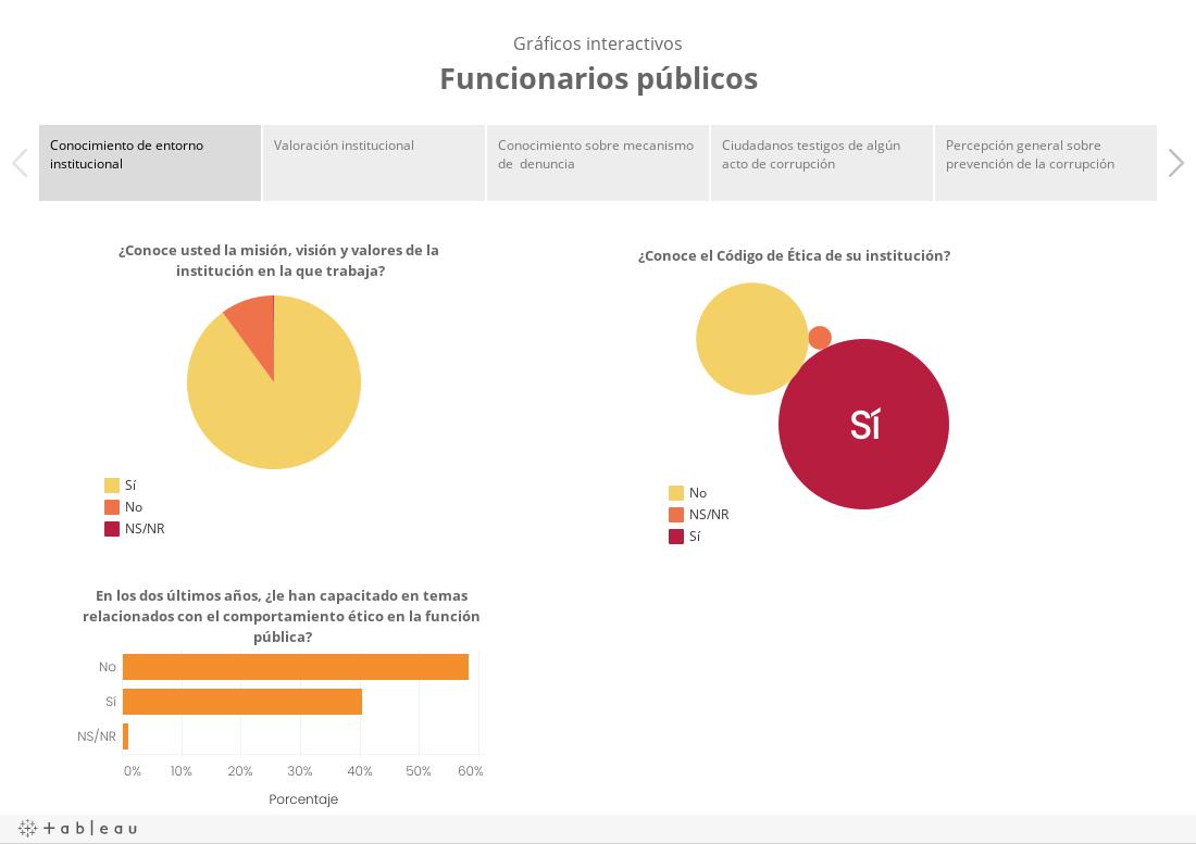 Gráficos interactivosFuncionarios públicos