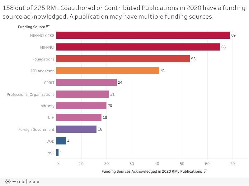 158 out of 225 RML Coauthored or Contributed Publications in 2020 have a funding source acknowledged. A publication may have multiple funding sources.