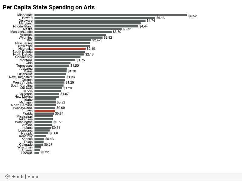 Funding for the arts1
