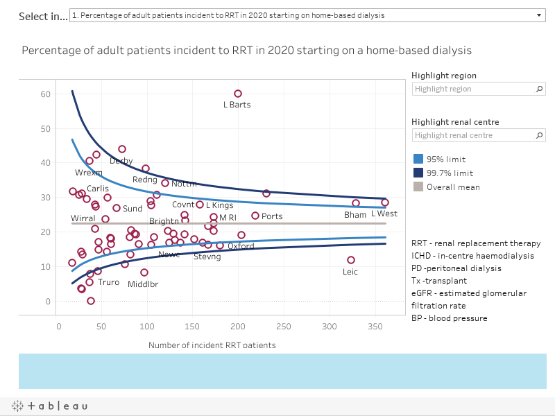 Adult patients receiving RRT in 2019