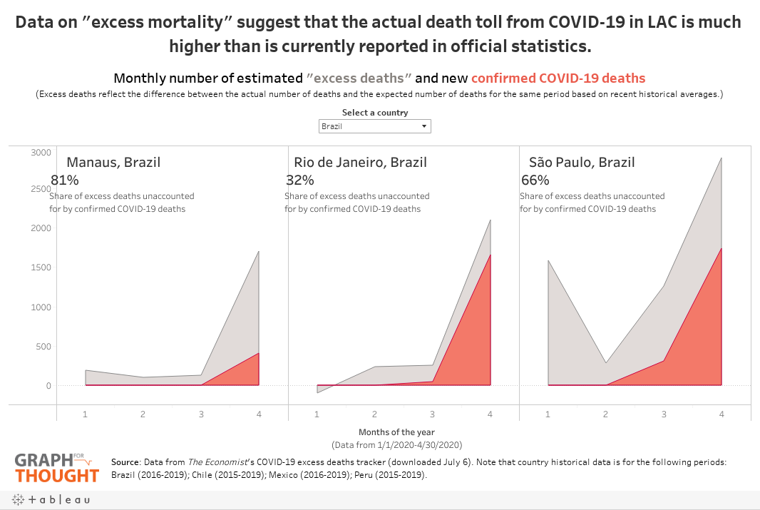 A Greater Tragedy Than We Know Excess Mortality Rates Suggest That Covid 19 Death Toll Is Vastly Underestimated In Lac
