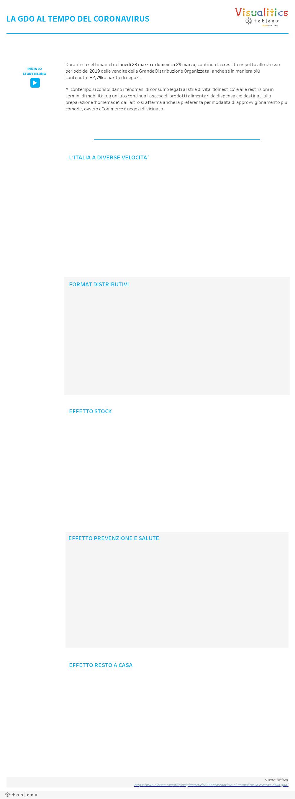 Lo storytelling in Tableau: dati tra infografica e interattività