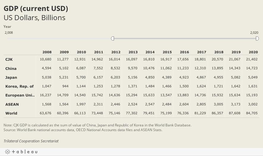 GDP (current USD)US Dollars, Billions