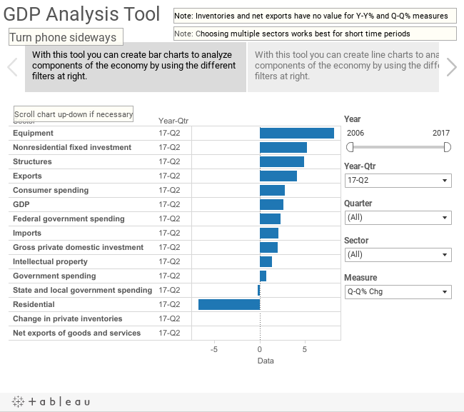 GDP Analysis Tool