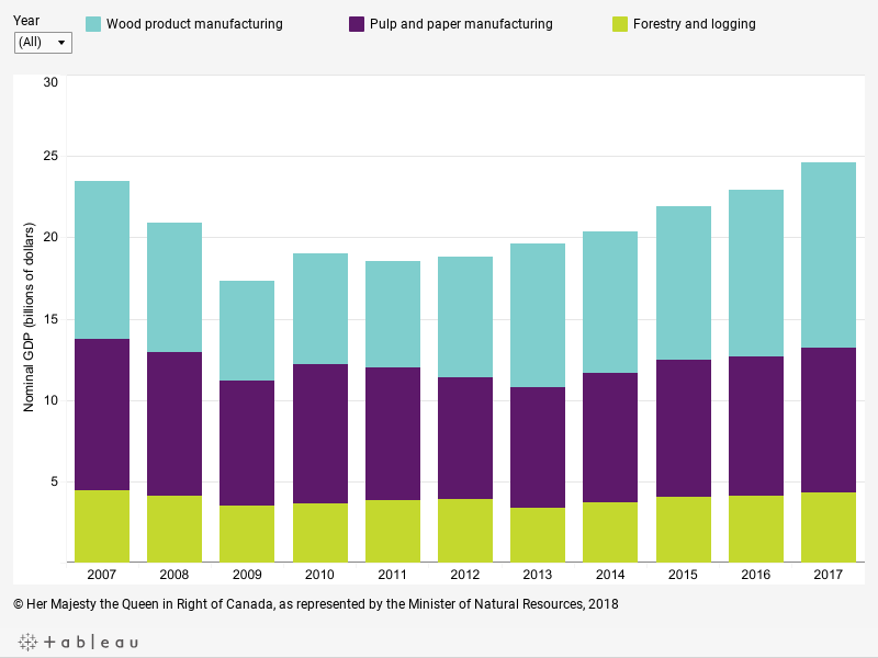 Graph displaying the contribution of three subsectors of the forest industry (wood product manufacturing, pulp and paper manufacturing, forestry and logging) to nominal GDP in billions of dollars for each year between 2007 and 2017, described below.
