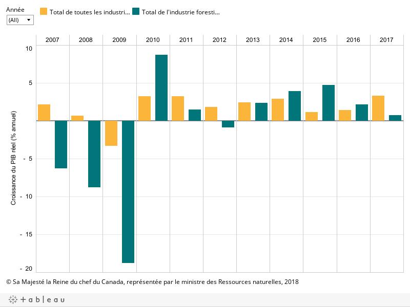 Le graphique montre le pourcentage de la croissance annuelle du PIB réel du total de l'industrie forestière, ainsi que du total de toutes les industries par année entre 2007 et 2017, décrit ci-dessous.