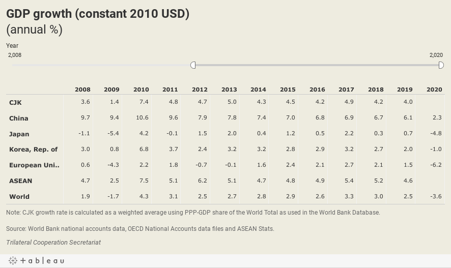 GDP growth (constant 2010 USD)(annual %)