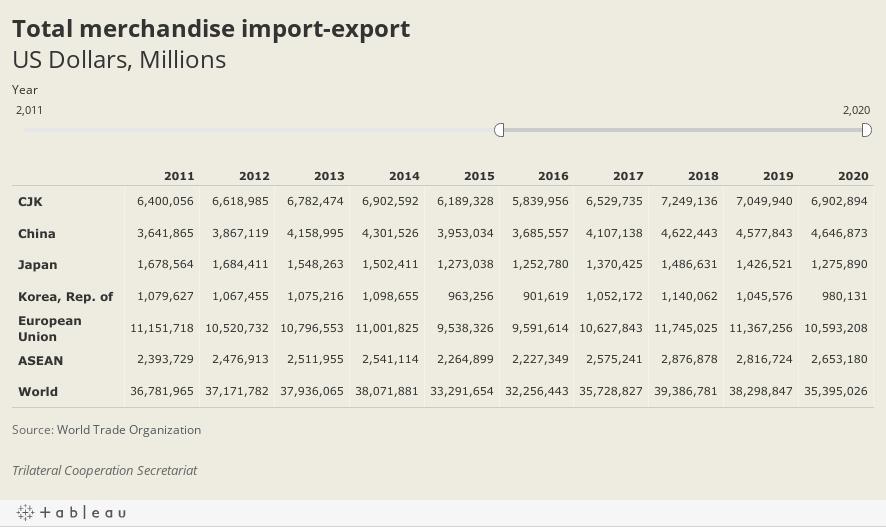 Trade valueUS Dollars, Millions