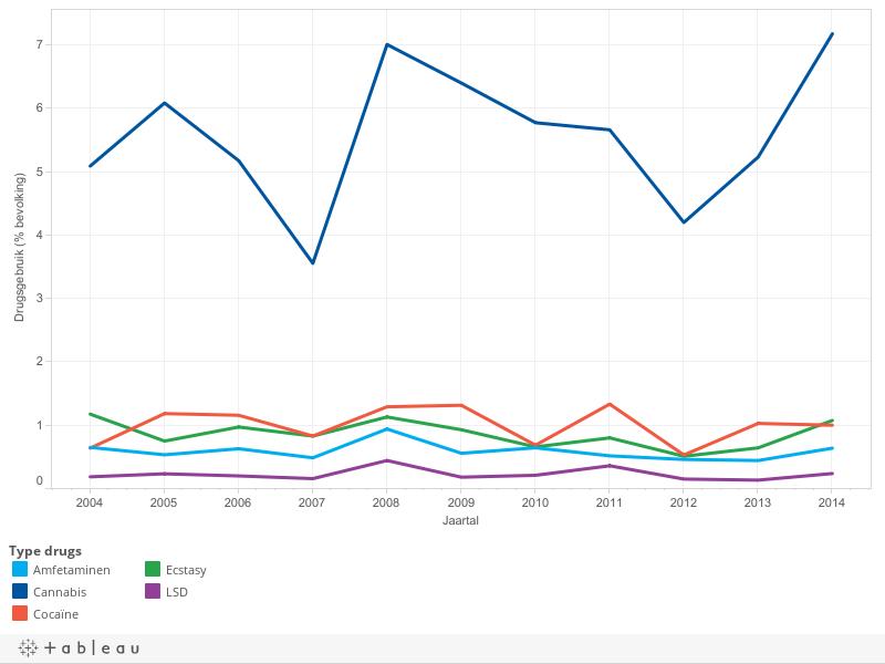Drugsgebruik in de EU in het afgelopen jaar, 2004-2014