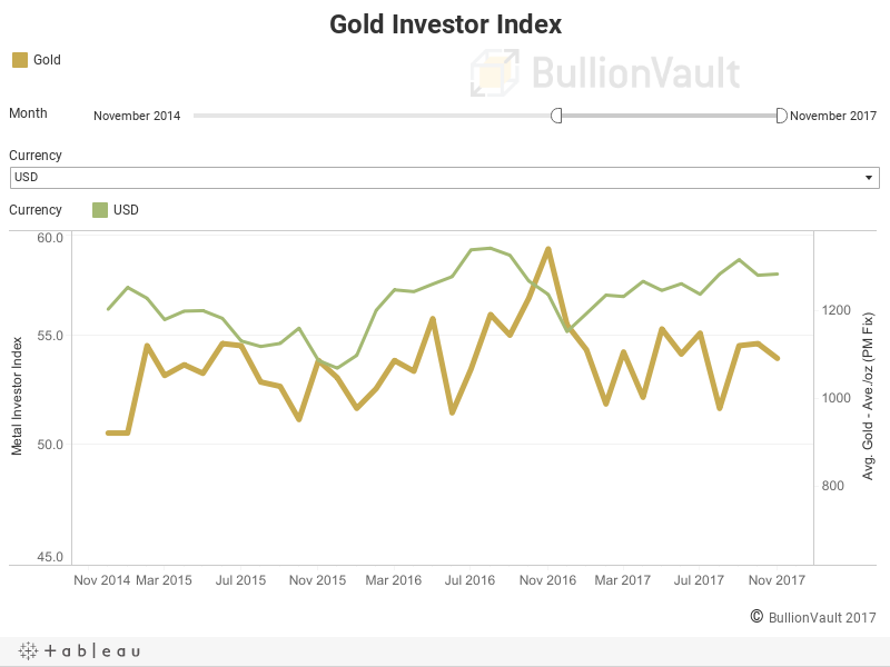 Gold Investor Index vs Monthly Gold Price