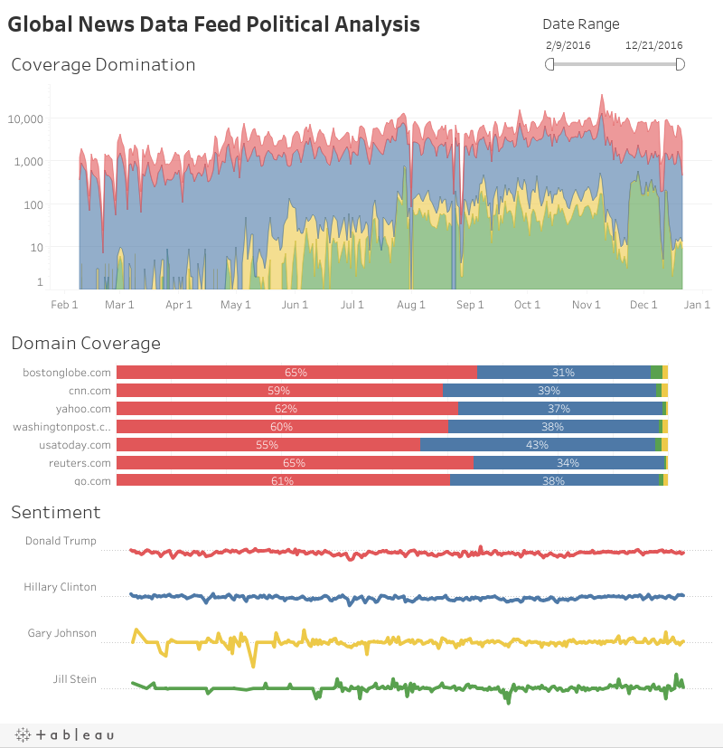 Global News Data Feed Political Analysis