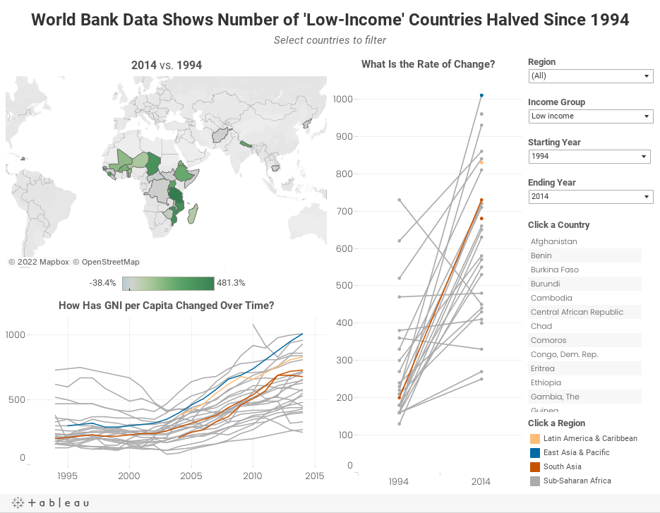 World Bank Data Shows Number of 'Low-Income' Countries Halved Since 1994Select countries to filter