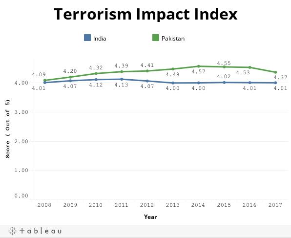Terrorism Impact Index