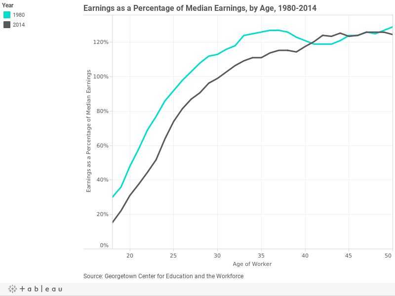 Earnings as a Percentage of Median Earnings, by Age, 1980-2014