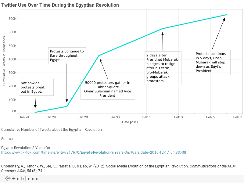Twitter Use Over Time During the Egyptian Revolution