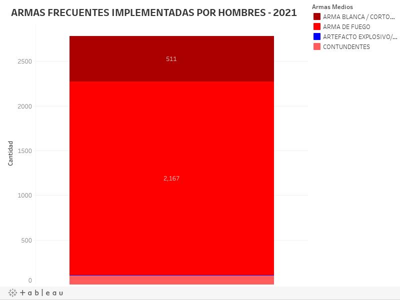 ARMAS FRECUENTES IMPLEMENTADAS POR HOMBRES - 2021