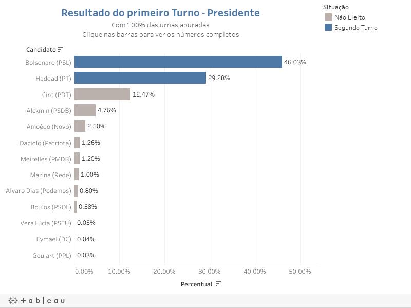 Resultado do primeiro Turno - PresidenteCom 96% das urnas apuradasClique nas barras para ver os números completos