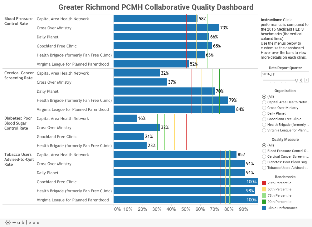 Greater Richmond PCMH Collaborative Quality Dashboard