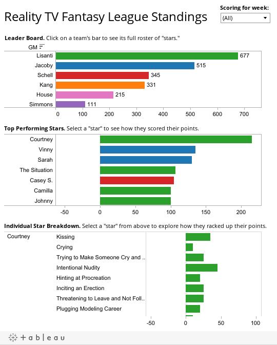 Reality TV Fantasy League Standings