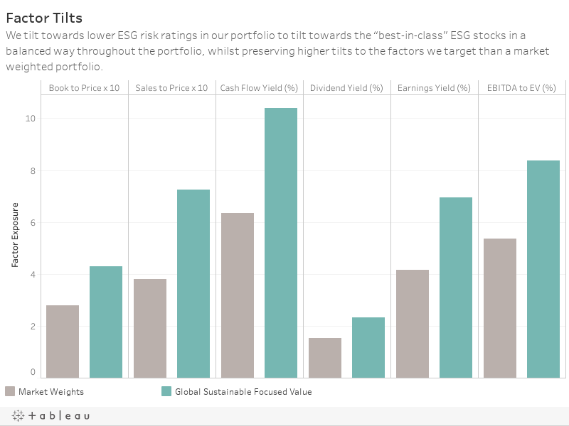 """Factor TiltsWe tilt towards lower ESG risk ratings in our portfolio to tilt towards the """"best-in-class"""" ESG stocks in a balanced way throughout the portfolio, whilst preserving higher tilts to the factors we target than a market weighted portfolio."""