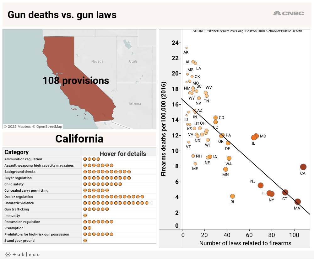 States with strict gun laws have fewer firearms deaths